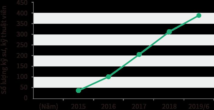 Biểu đồ diễn biến số lượng kỹ sư, kỹ thuật viên người Việt Nam từ năm 2015 đến nay